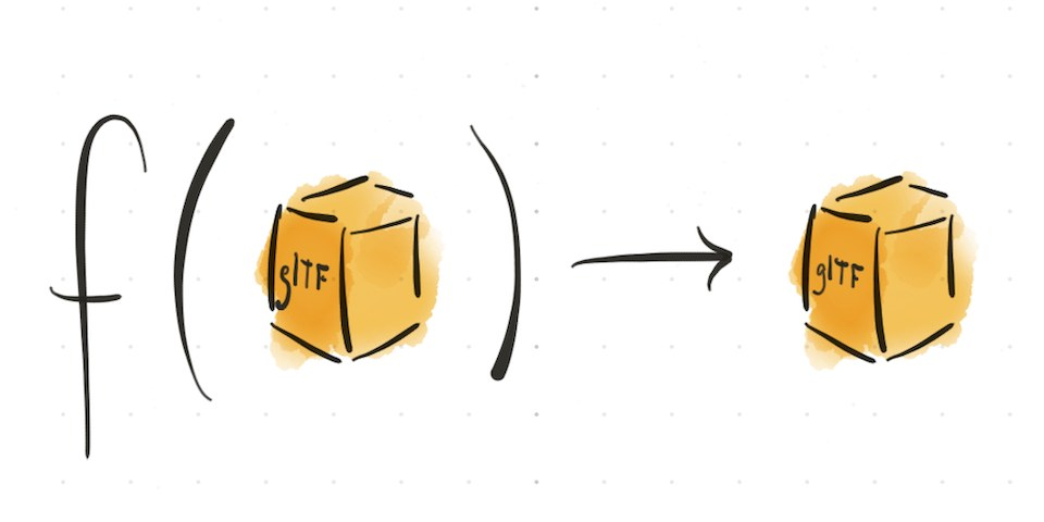 Function symbol, f(📦) → 📦, where the argument and output are a box labeled 'glTF'.